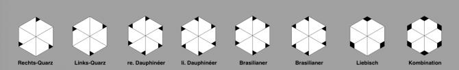 Zwillinge: schematischer Überblick c-Achse
