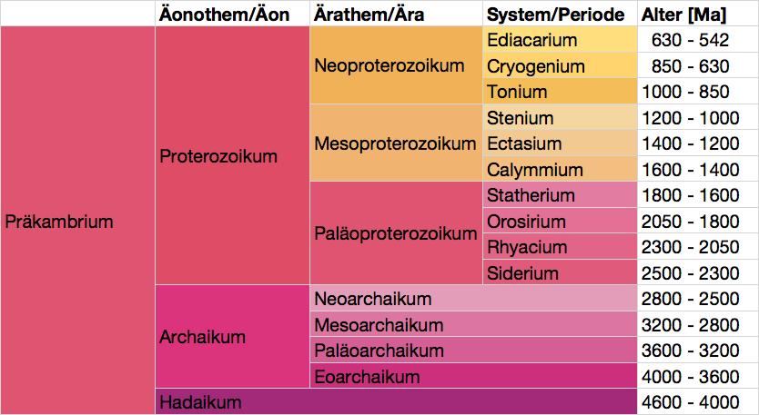 Geologische Zeitskala - Präkambrium