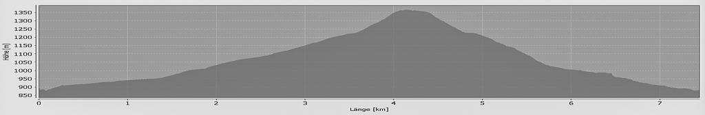 Kranzhorn  Höhenprofil